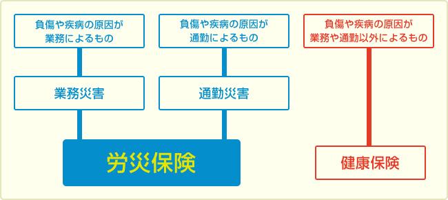 労災保険適用の種類